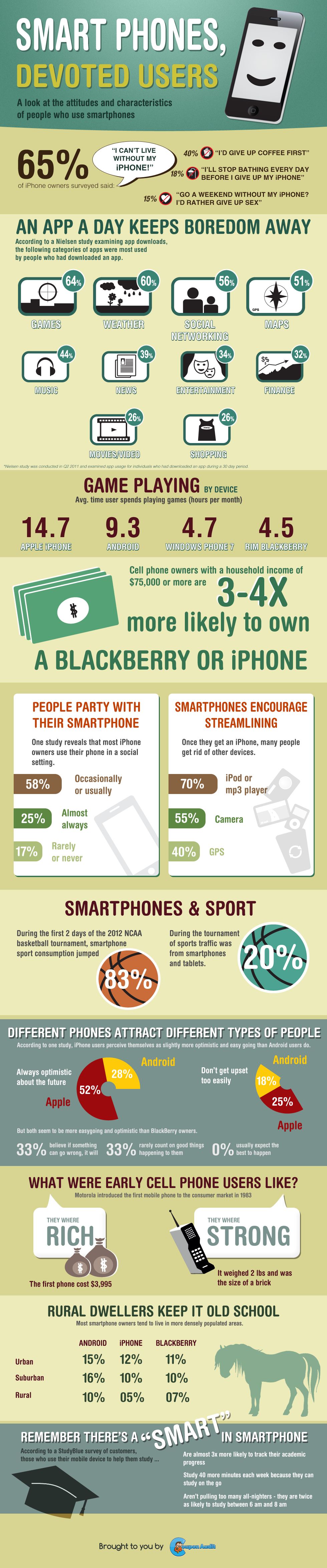Smart Phone, Devoted Users!