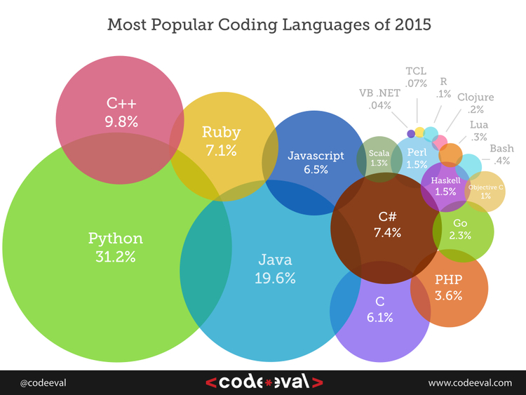 10 Best Programming Languages You Should Know in 2018-2019